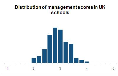 distributionofmanagementscoresinUKschools