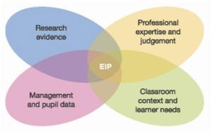 evidenceinformedpractice